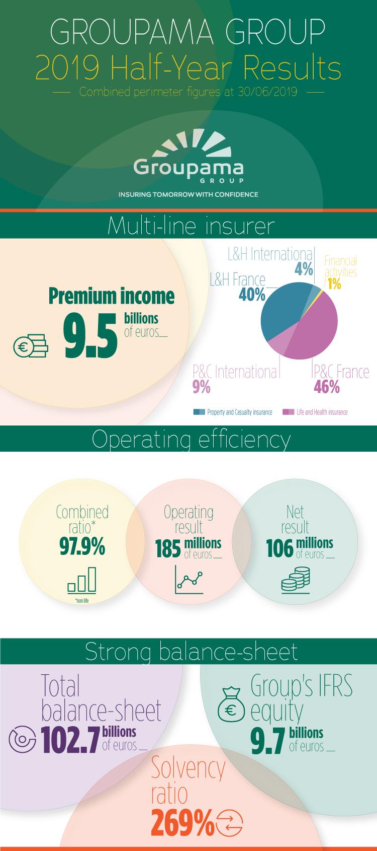 Όμιλος Groupama: οικονομικά αποτελέσματα α' εξαμήνου 2019