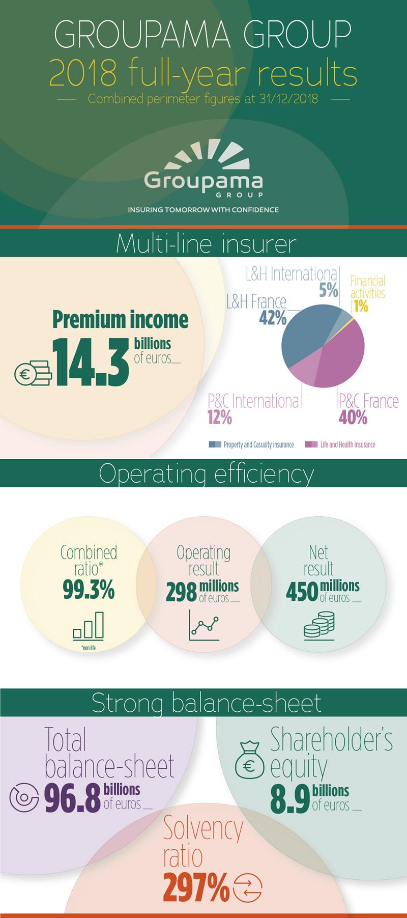 Όμιλος Groupama: Σημαντικά αυξημένη η κερδοφορία το 2018